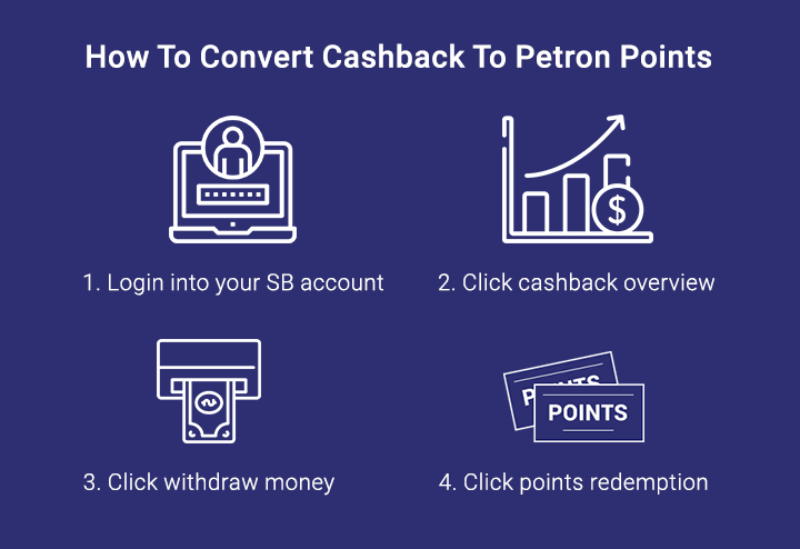 Convert Points To Cashback